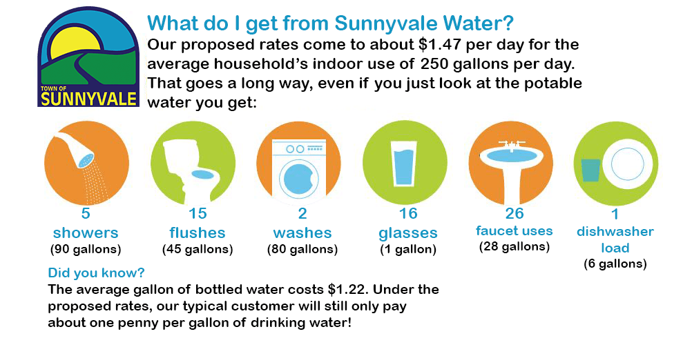 Sunnyvale - Water you get